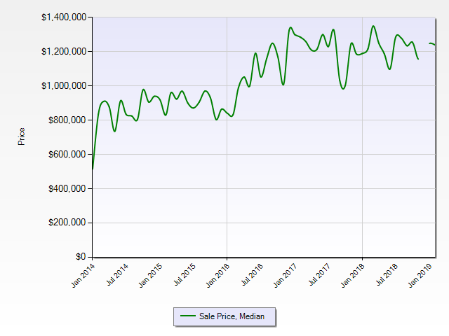 Historic Millcroft Sales Price Trend
