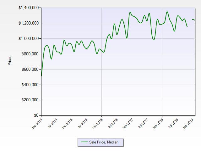 Historic Millcroft Sales Price Trend