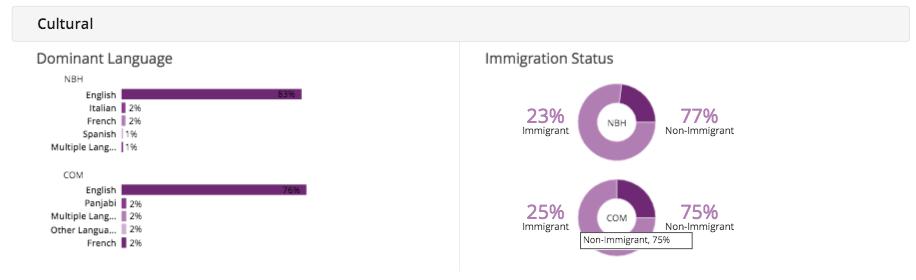 Millcroft Demographics - Cultural