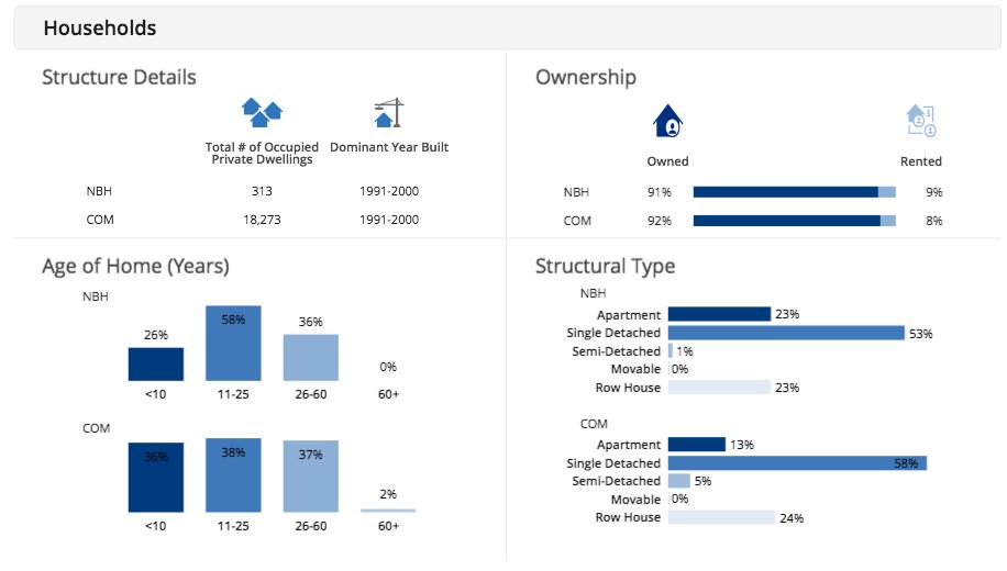 Millcroft Demographics - Households