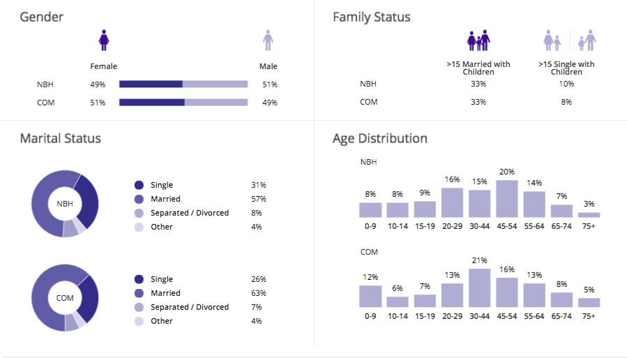 Millcroft Demographics - Residents