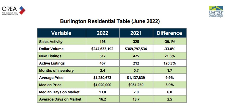 Current Residential Real Estate Market Stats for Burlington