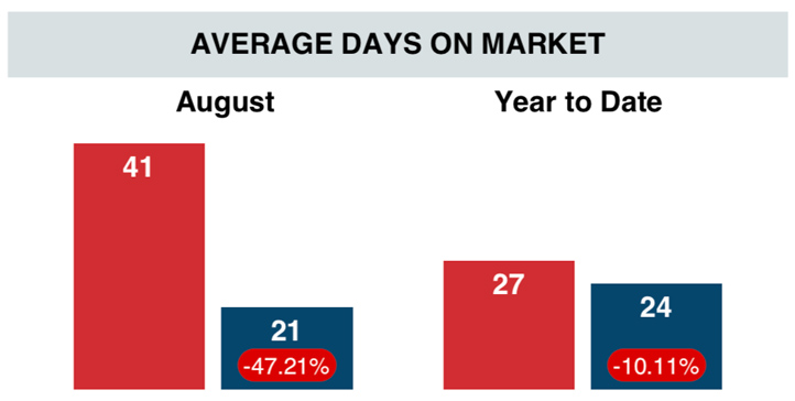 average-days-on-market-august-2019