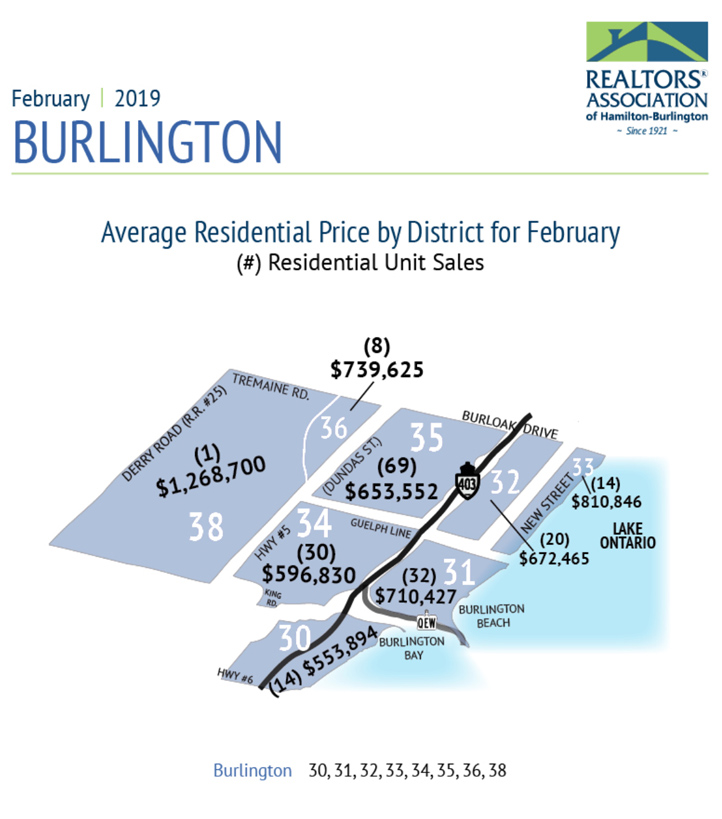average-price-by-district-burl-feb2019