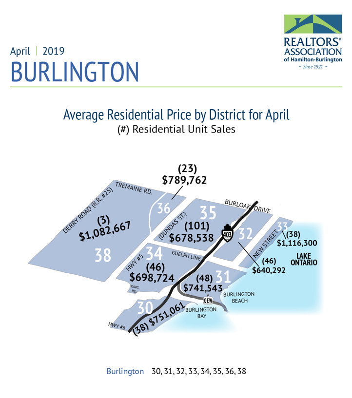 average-residential-price-by-district-burl-april-2019