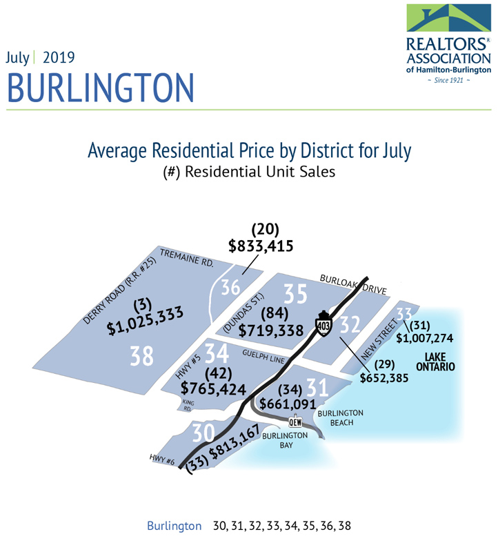 Average Residential Price by District July 2019