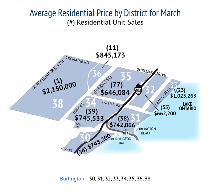 average-residential-price-by-district-march-2019-burl