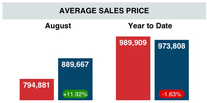 average-sale-price-august-2019