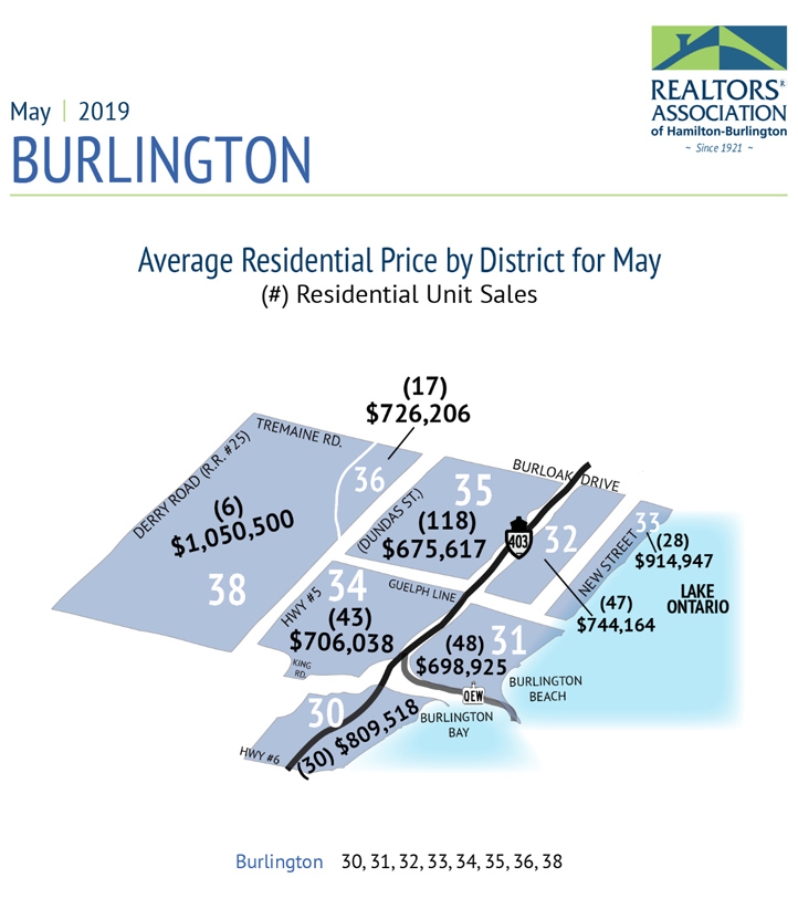 Average Residential Price by District May 2019