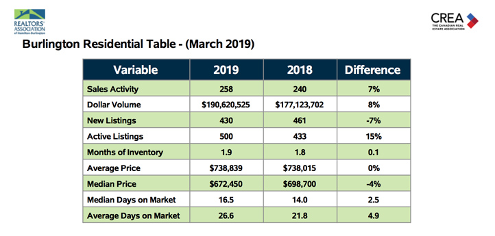 burlington-residential-table-march-2019