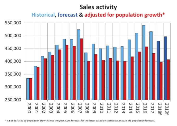 CREA National Sales Activity