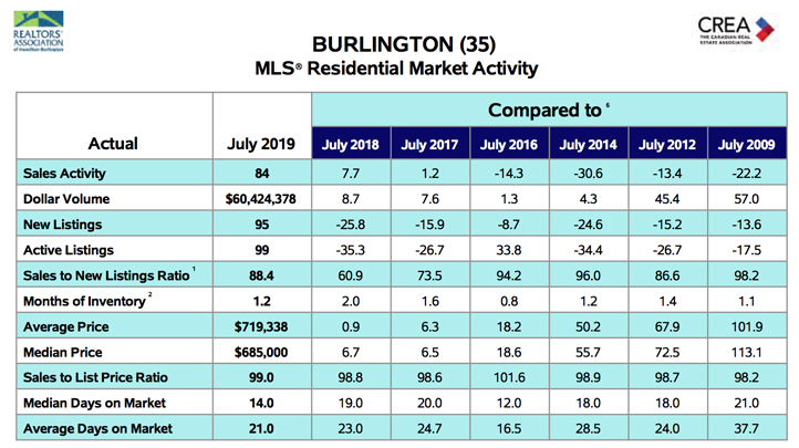 Millcroft Residential Market Activity July 2019