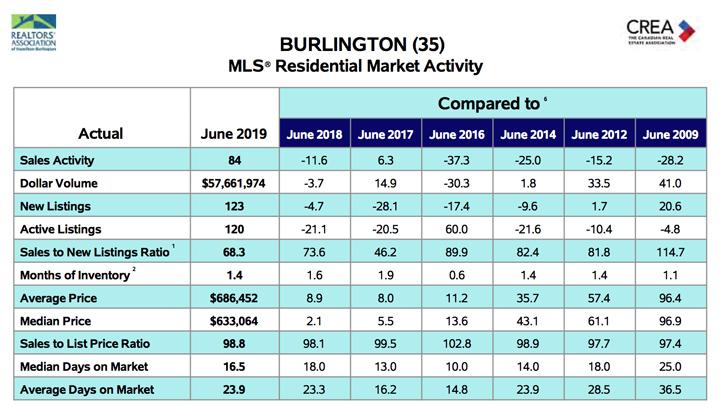 Millcroft Residential Market Activity June 2019